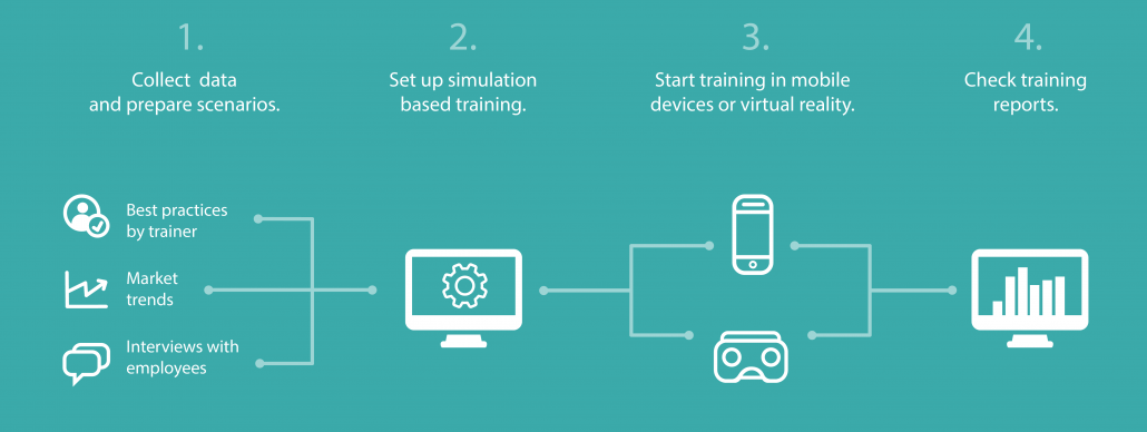 MindBox VR training preparation