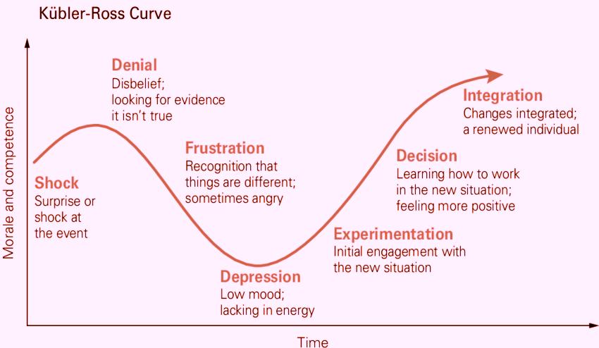 Kuebler-Ross-Curve